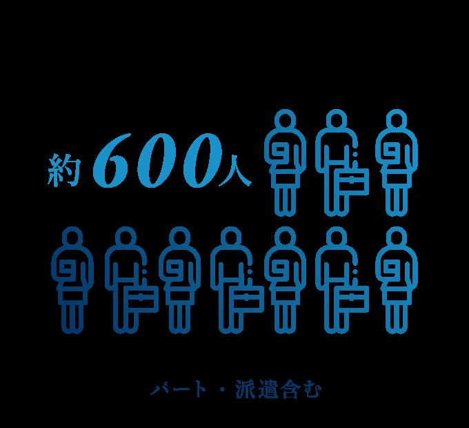 従業員数 約600人(パート・派遣含む)