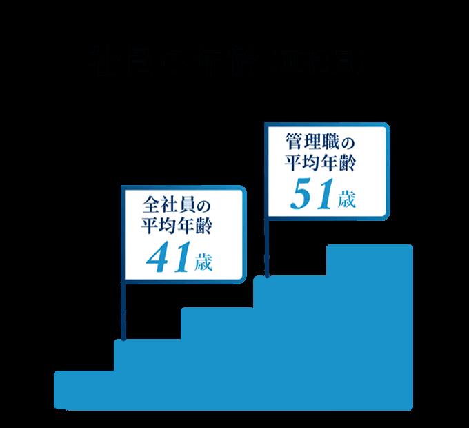 管理職の平均年齢51歳(正社員) 全社員の平均年齢41歳(正社員)
