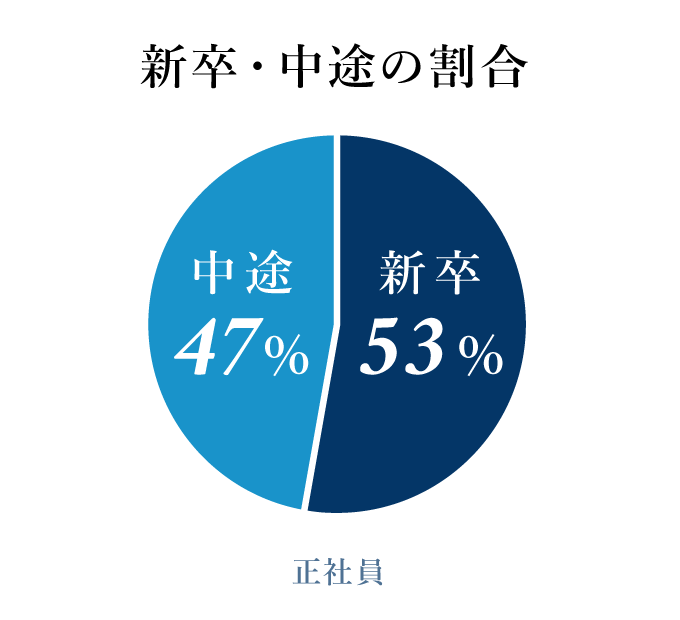 新卒・中途の割合 新卒53% 中途47%(正社員)