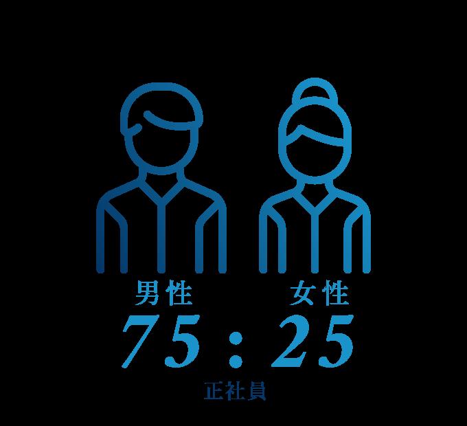 男女比75:25(正社員)