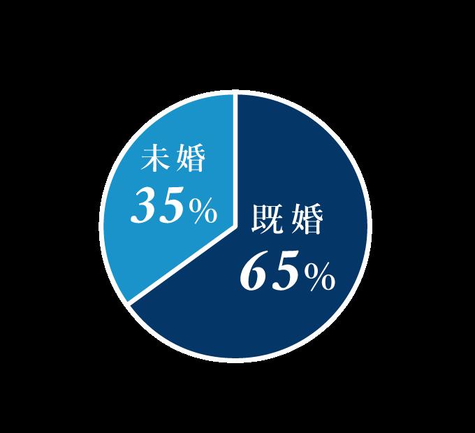 既婚者数 既婚65% 未婚35%