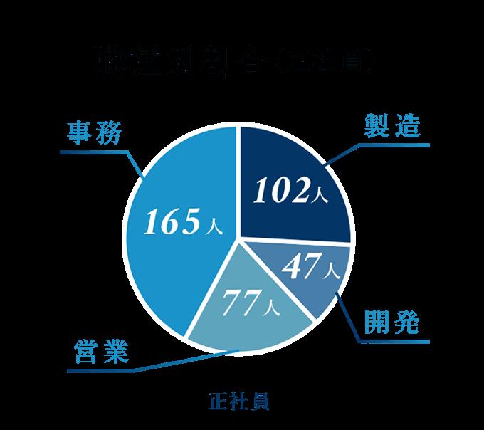 職種別割合製造102人 開発47人 営業77人 事務165人(正社員)