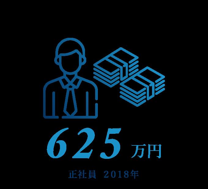 平均年収 625万円(正社員)