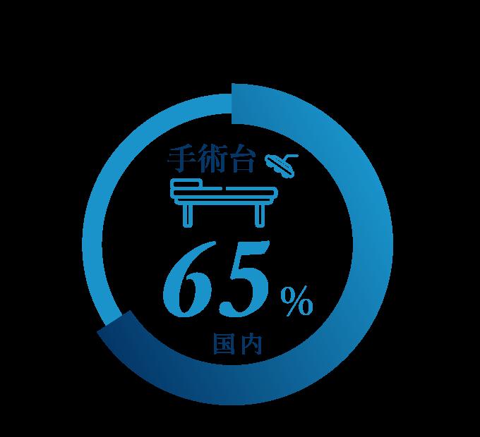 業界シェア 手術台(国内)65%