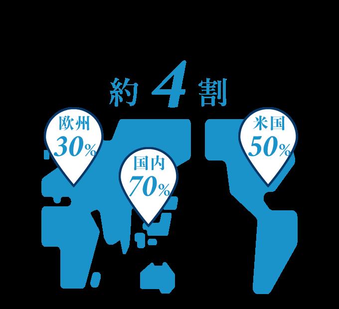 杉田クリップの世界シェア 約4割